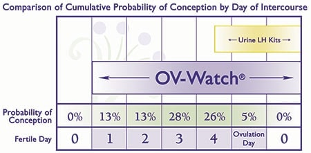 OV-Watch Fertility Predictor