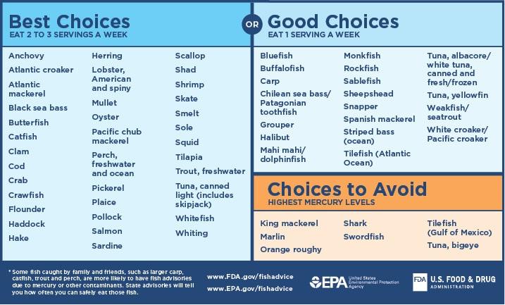 Fish advisory chart | American Pregnancy Association